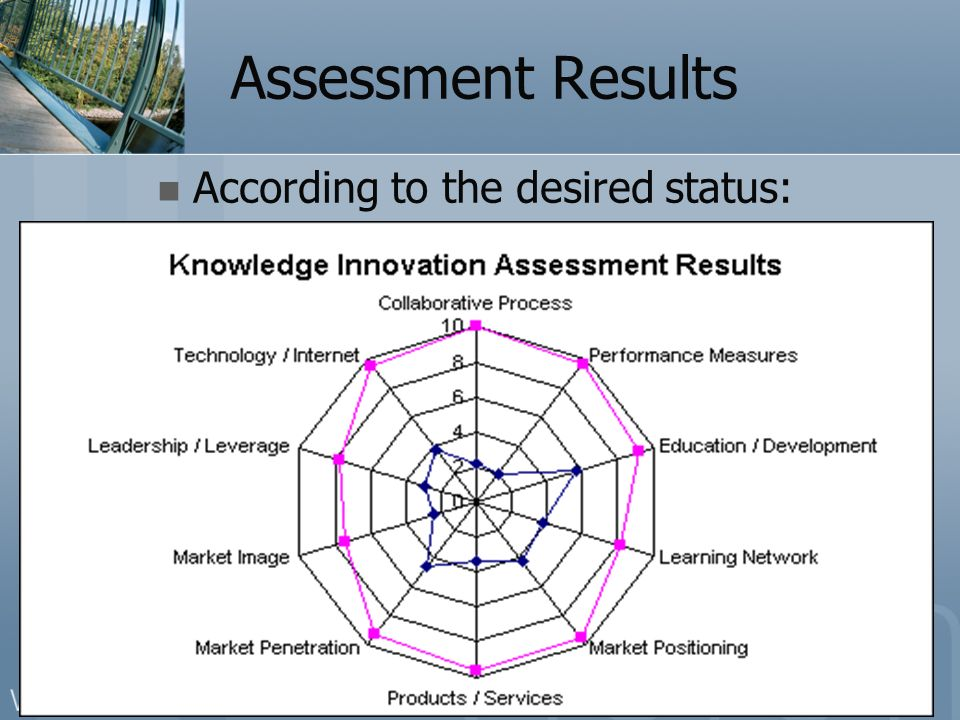 Assessment Results According to the desired status:
