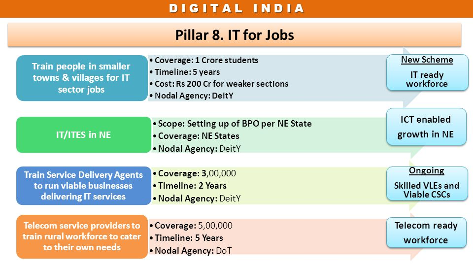 Train people in smaller towns & villages for IT sector jobs