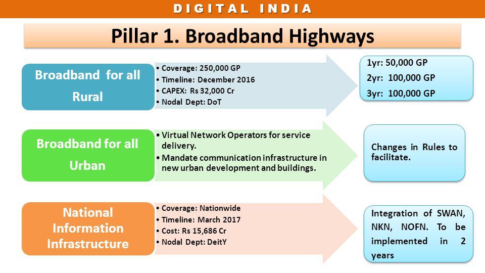 Pillar 1. Broadband Highways