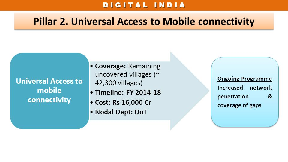 Pillar 2. Universal Access to Mobile connectivity