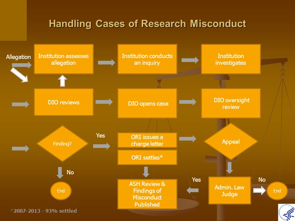 Misconduct investigations