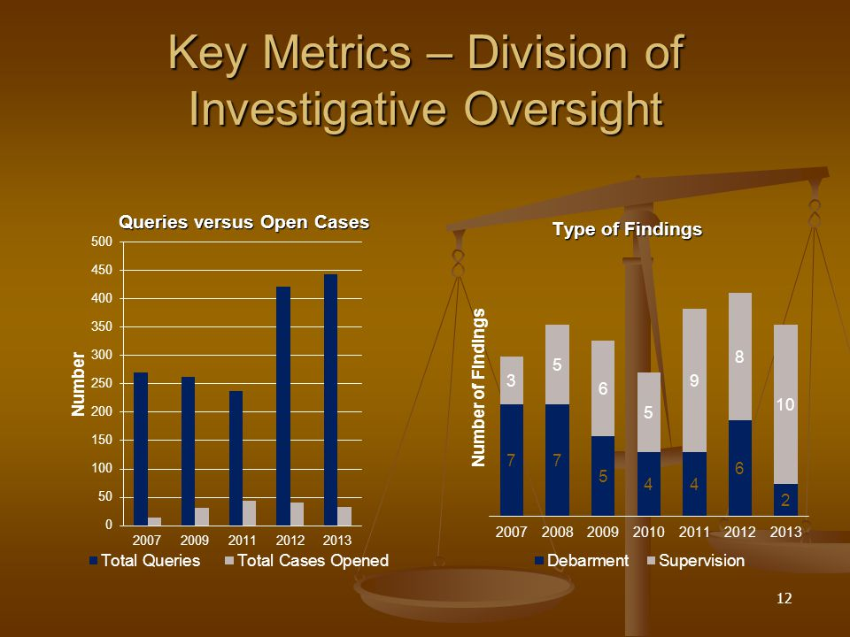 Key Metrics – Division of Investigative Oversight