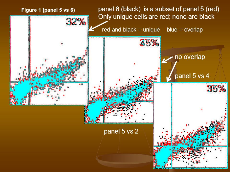 panel 6 (black) is a subset of panel 5 (red)