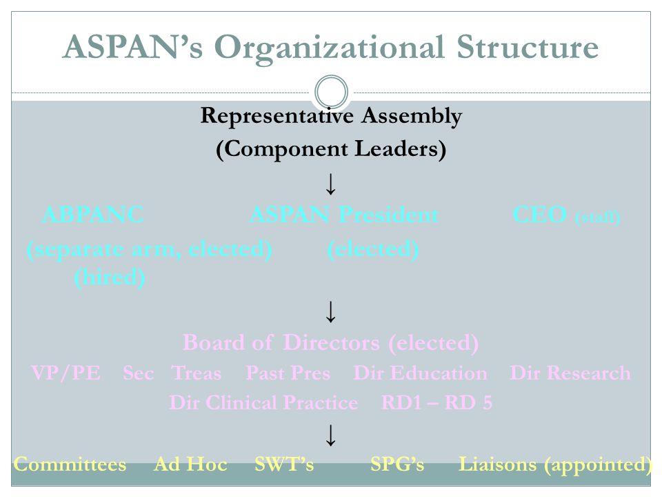 ASPAN's Organizational Structure