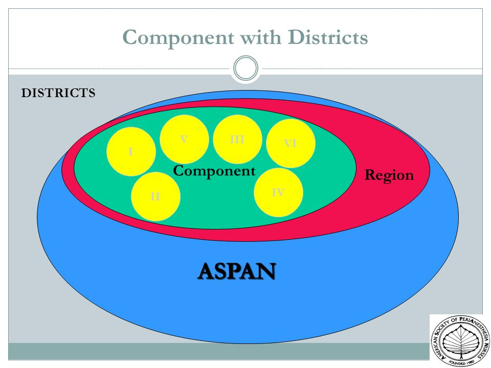 Component with Districts