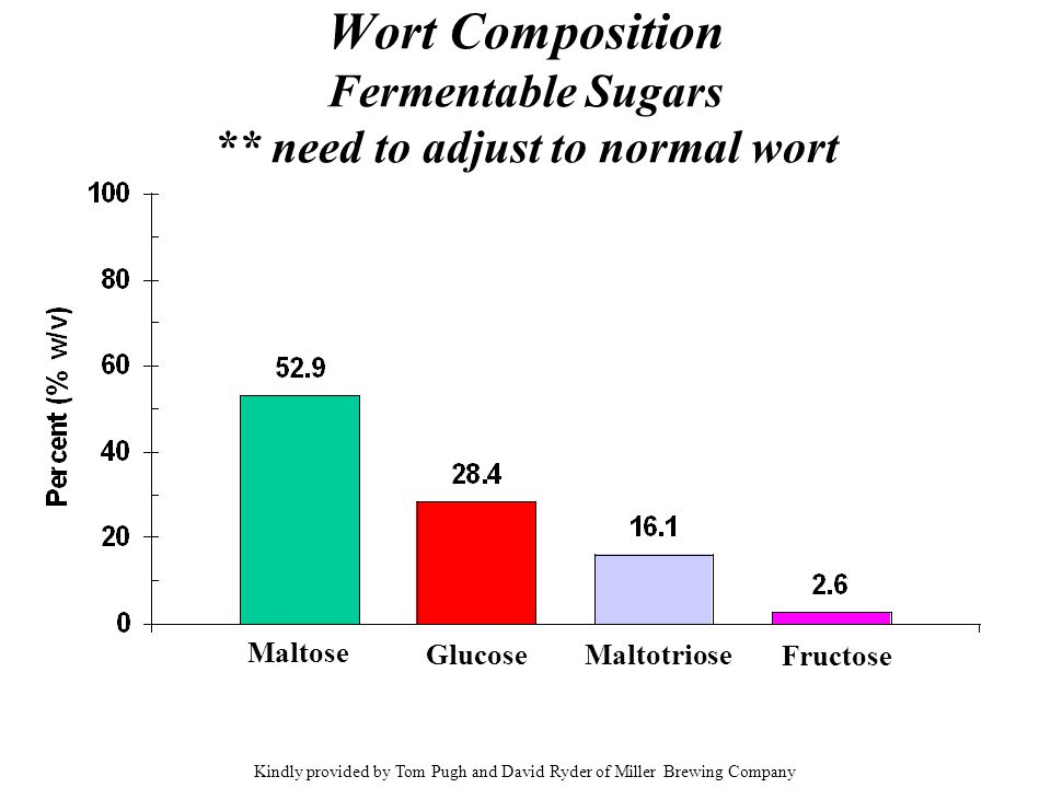 Wort Composition Fermentable Sugars ** need to adjust to normal wort