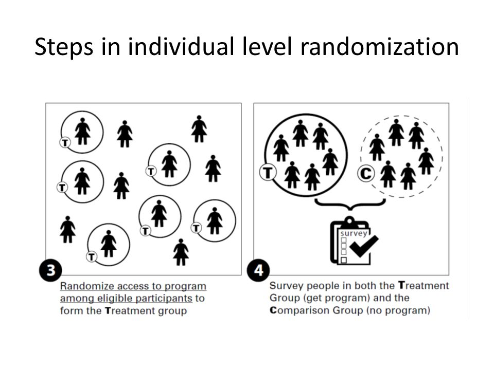 Steps in individual level randomization