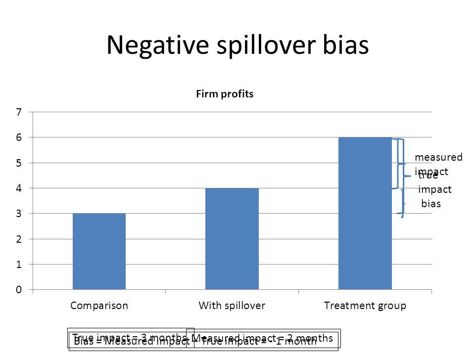 Negative spillover bias