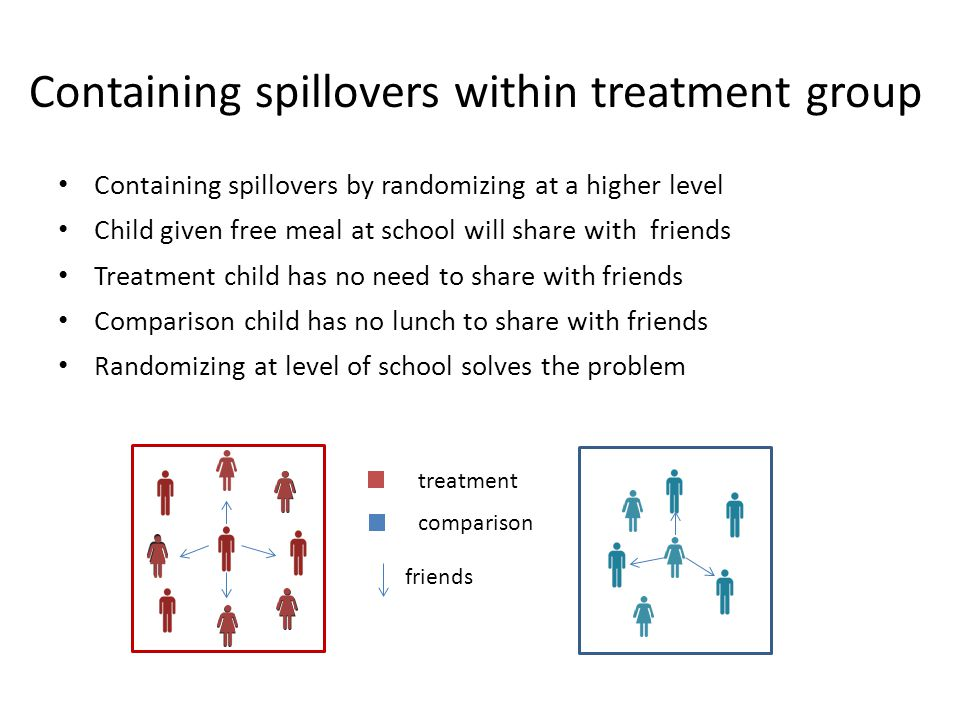 Containing spillovers within treatment group