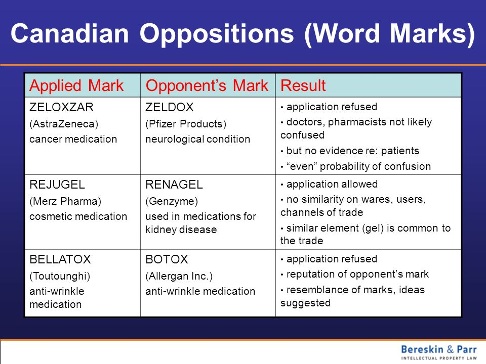 Canadian Oppositions (Word Marks)