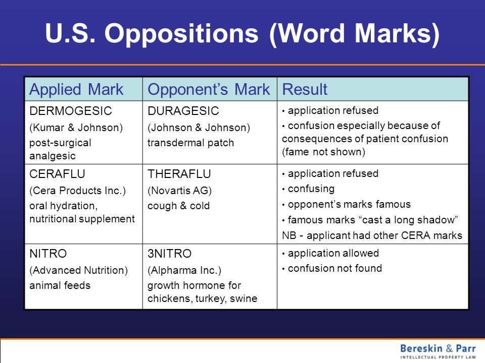U.S. Oppositions (Word Marks)