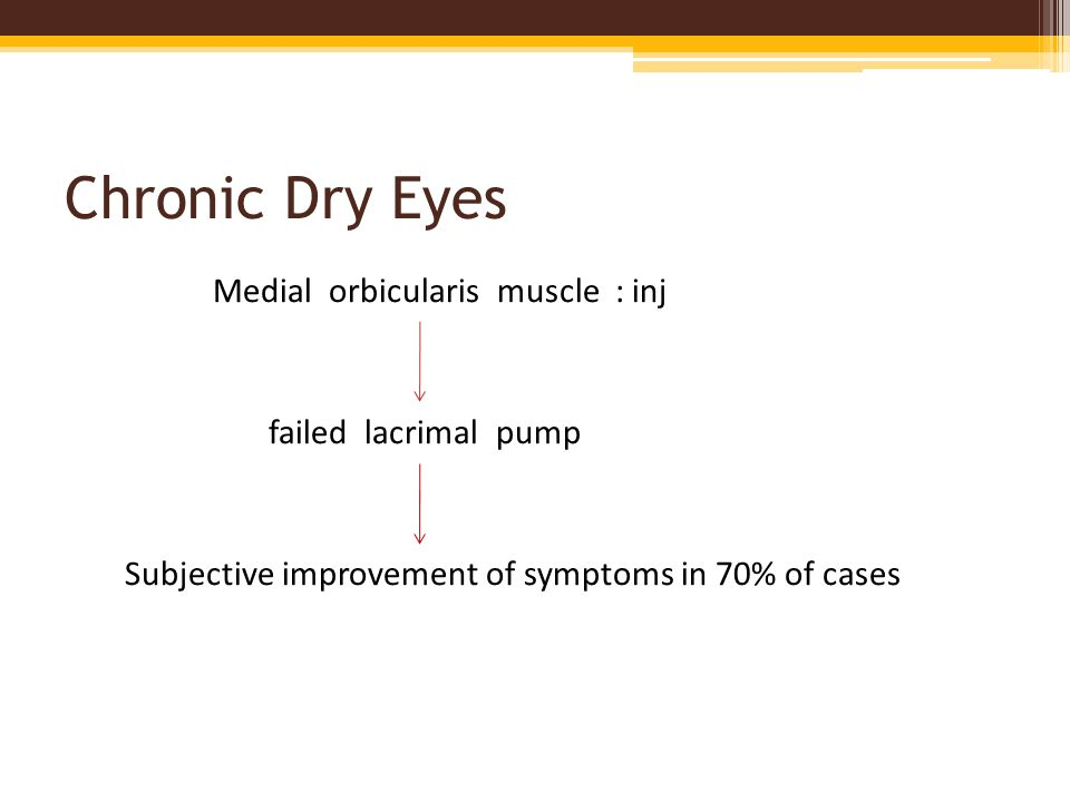 Chronic Dry Eyes Medial orbicularis muscle : inj failed lacrimal pump Subjective improvement of symptoms in 70% of cases