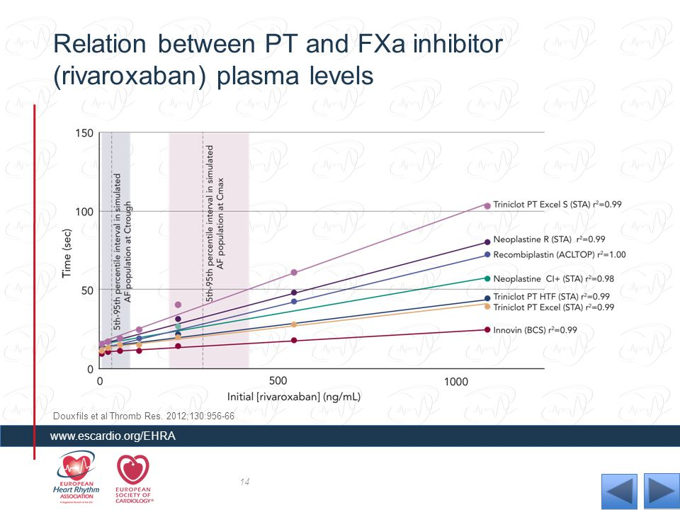Relation between PT and FXa inhibitor (rivaroxaban) plasma levels