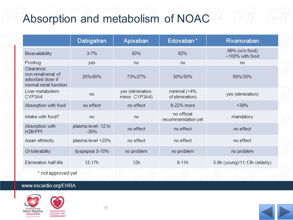 Absorption and metabolism of NOAC
