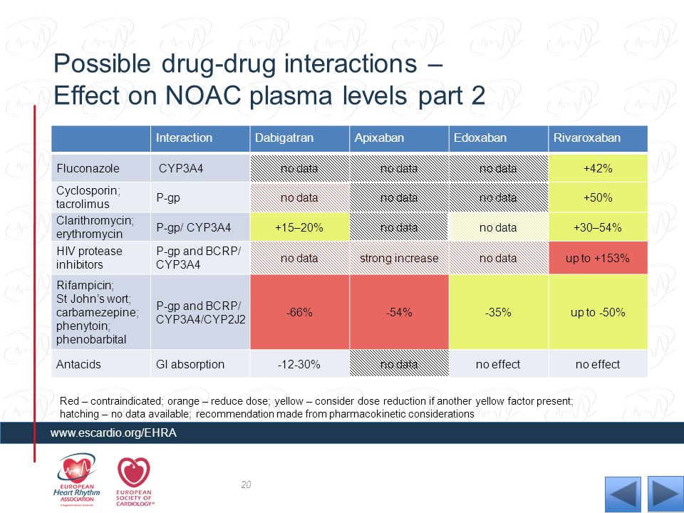 Possible drug-drug interactions – Effect on NOAC plasma levels part 2