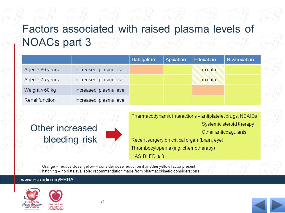 Factors associated with raised plasma levels of NOACs part 3
