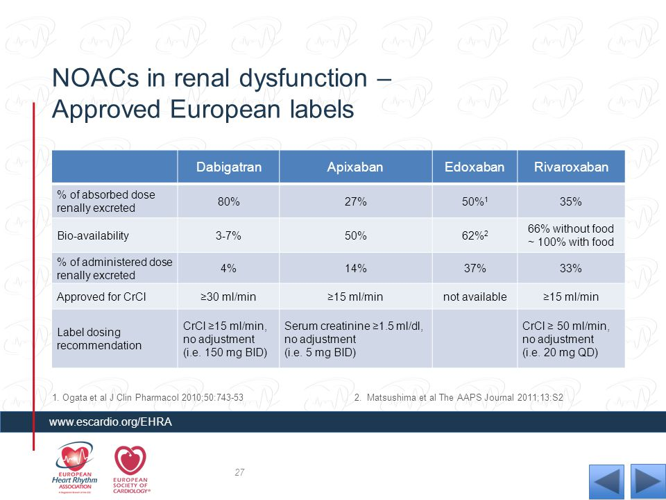 NOACs in renal dysfunction – Approved European labels