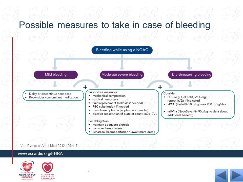 Possible measures to take in case of bleeding