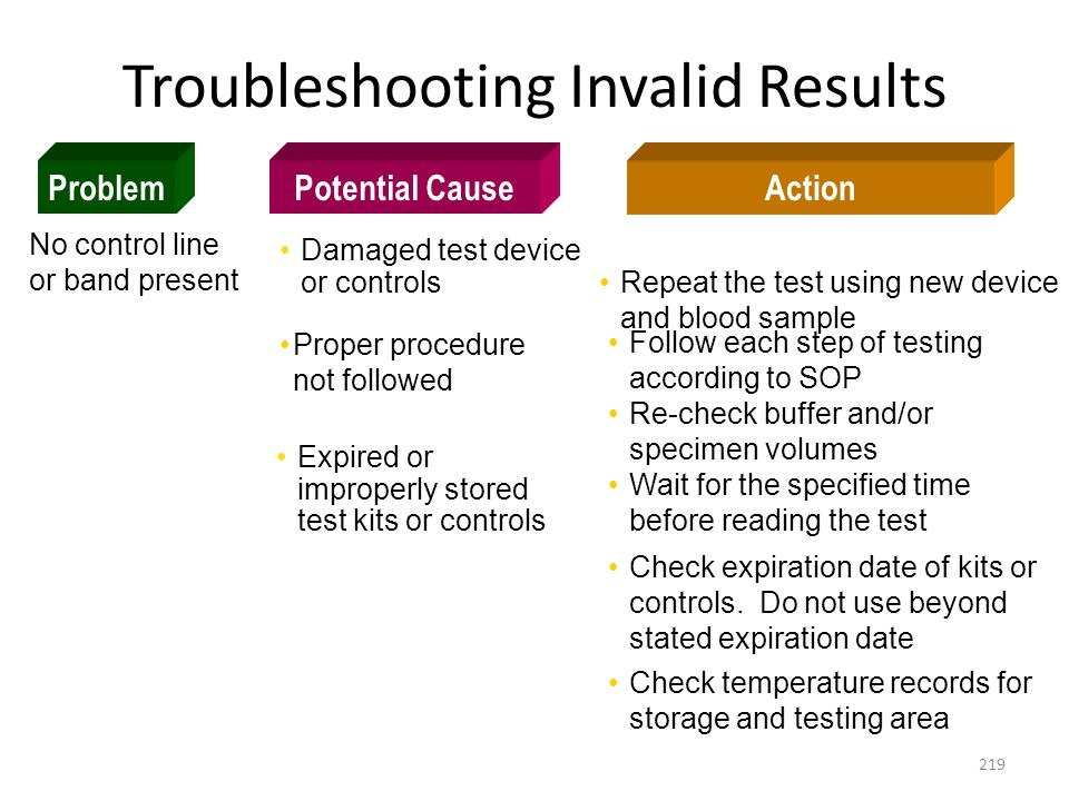 Troubleshooting Invalid Results