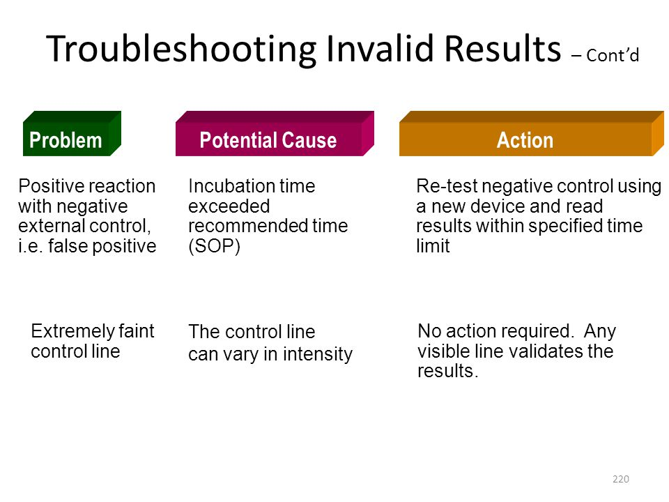 Troubleshooting Invalid Results – Cont'd