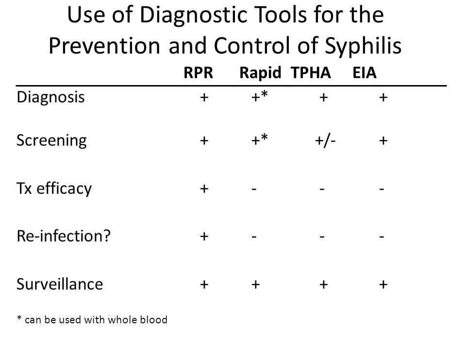 Use of Diagnostic Tools for the Prevention and Control of Syphilis