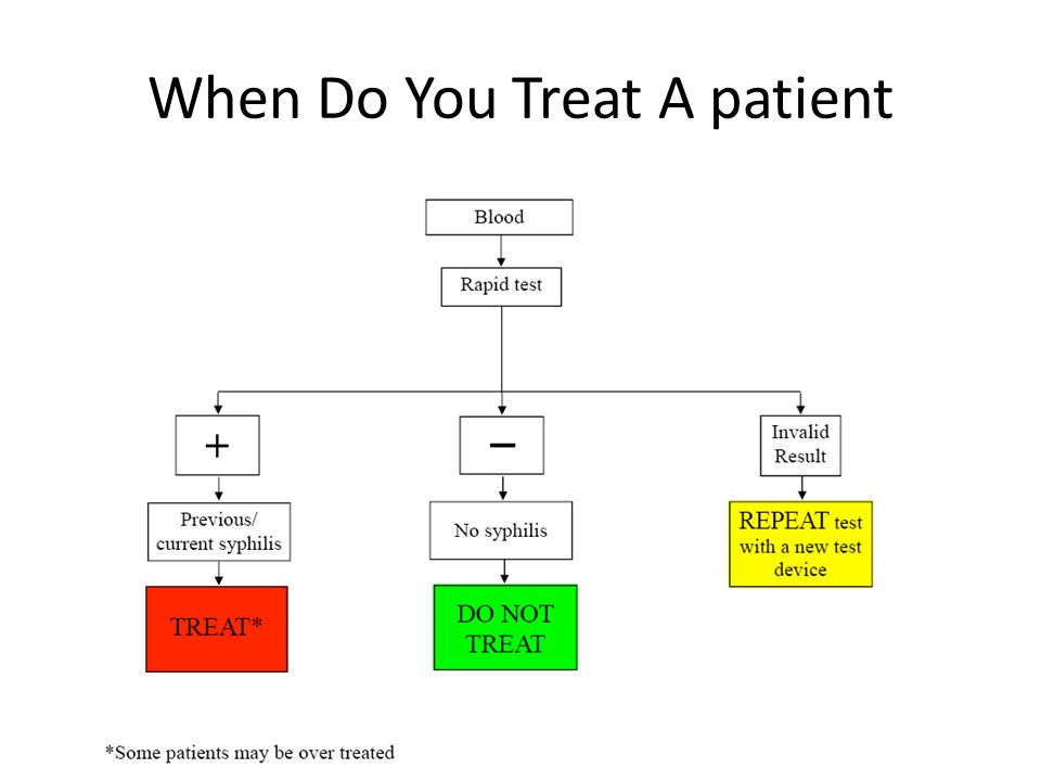 When Do You Treat A patient