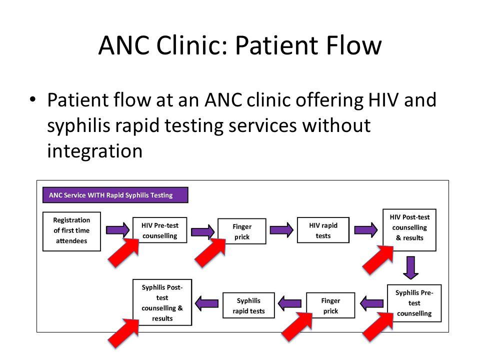 ANC Clinic: Patient Flow