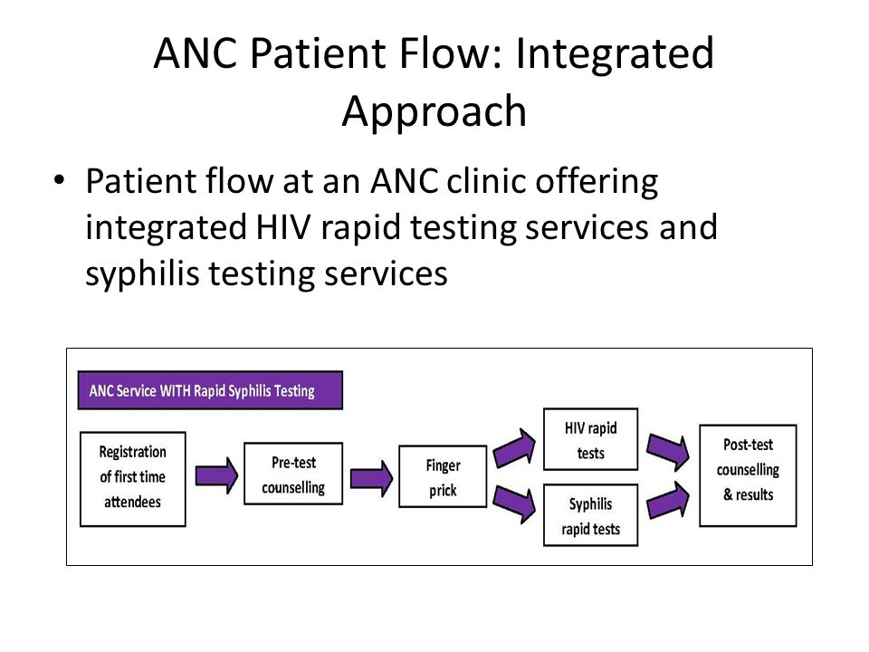 ANC Patient Flow: Integrated Approach