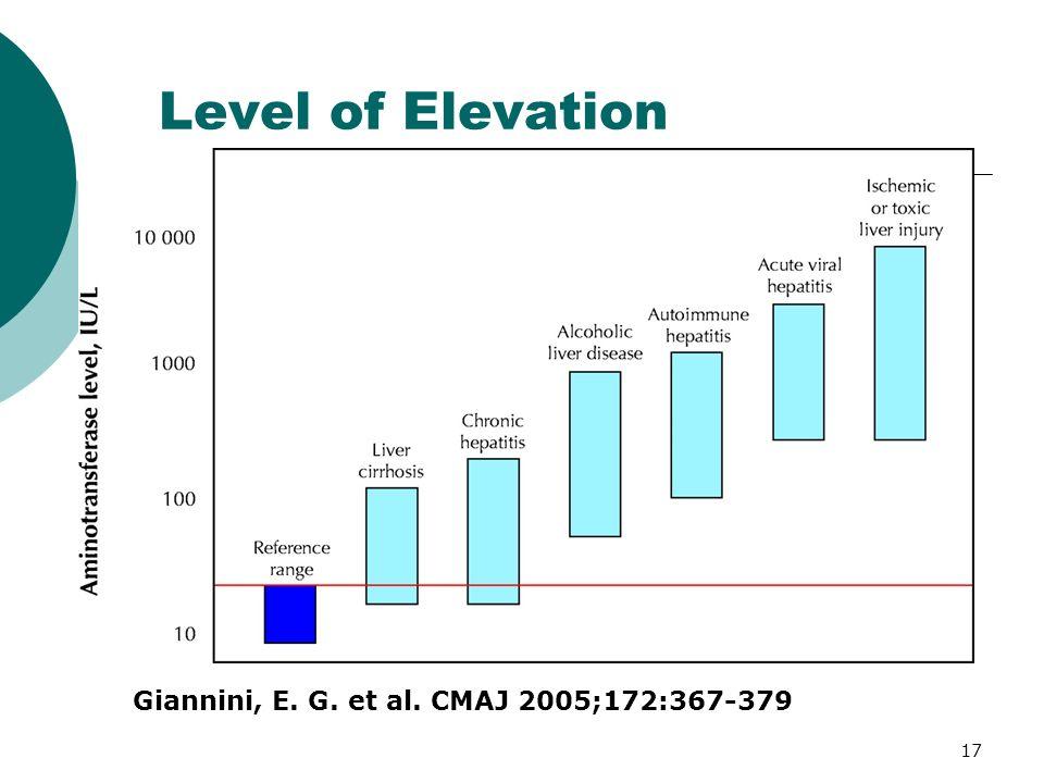 Level of Elevation Giannini, E. G. et al. CMAJ 2005;172:367-379