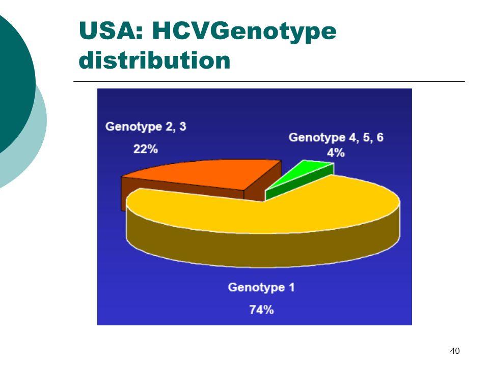 USA: HCVGenotype distribution