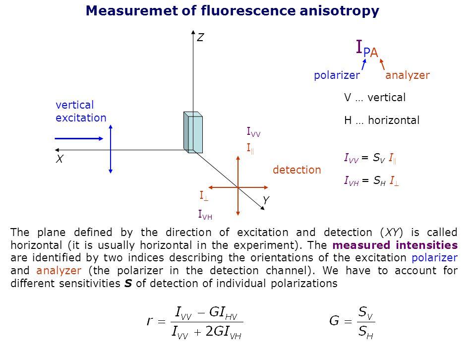 IPA Measuremet of fluorescence anisotropy Z polarizer analyzer