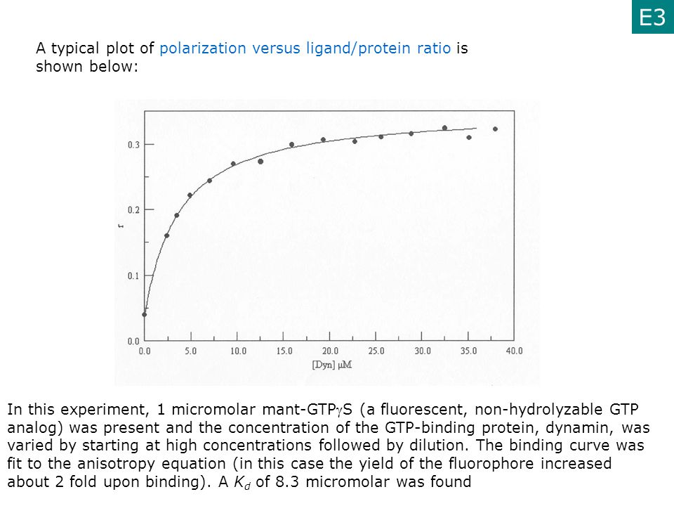 E3 A typical plot of polarization versus ligand/protein ratio is shown below:
