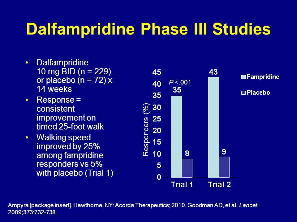 Dalfampridine Phase III Studies