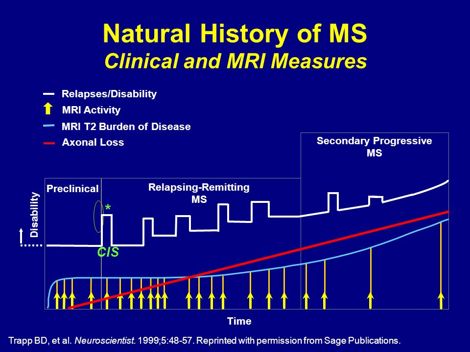 Natural History of MS Clinical and MRI Measures