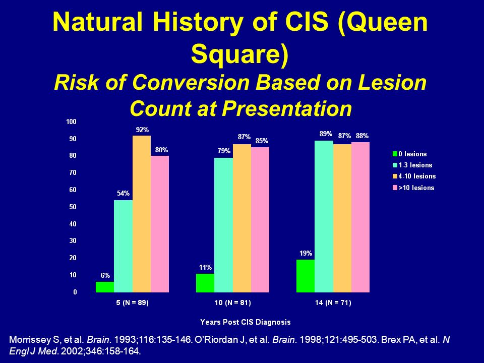Natural History of CIS (Queen Square) Risk of Conversion Based on Lesion Count at Presentation