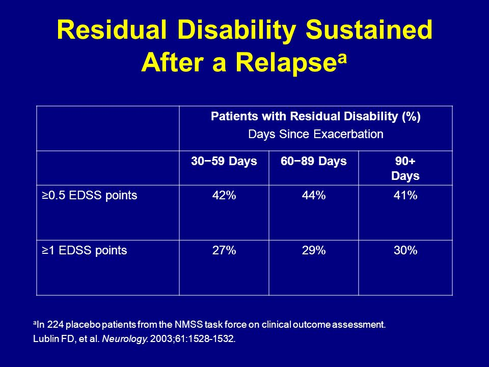 Residual Disability Sustained After a Relapsea