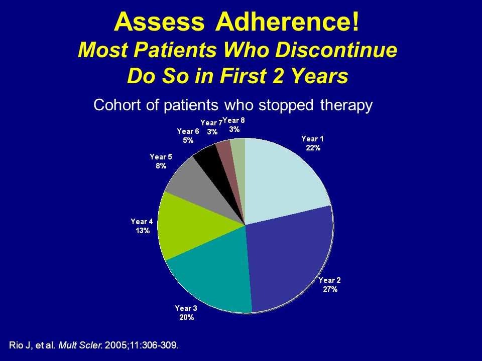 Assess Adherence! Most Patients Who Discontinue Do So in First 2 Years