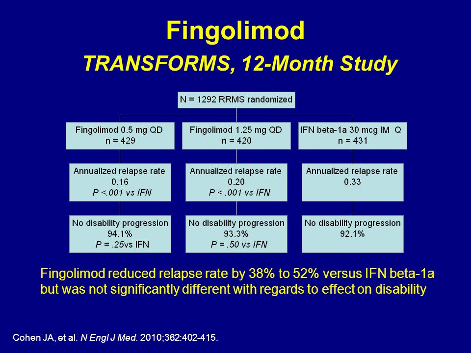Fingolimod TRANSFORMS, 12-Month Study