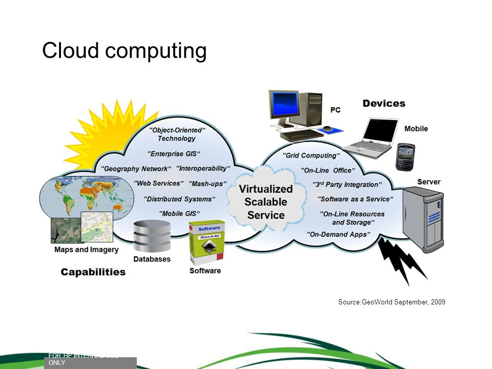Cloud computing Source:GeoWorld September, 2009
