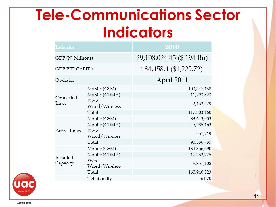 Tele-Communications Sector Indicators
