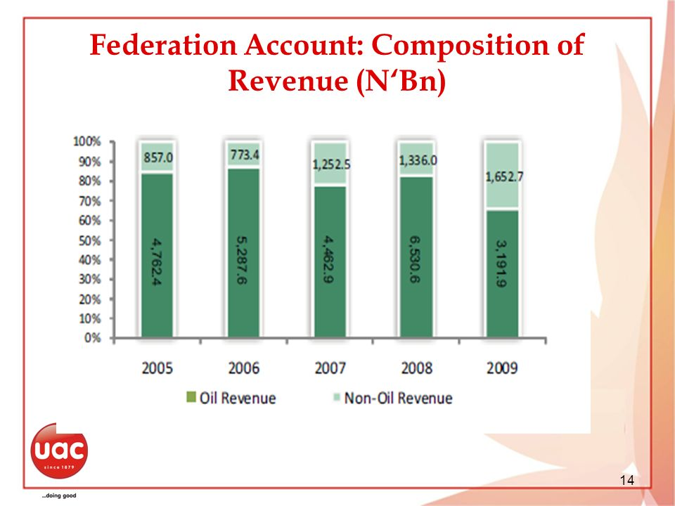 Federation Account: Composition of Revenue (N'Bn)