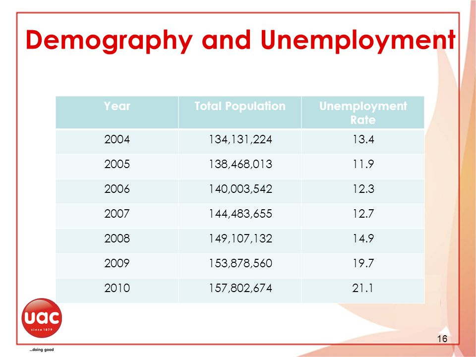 Demography and Unemployment