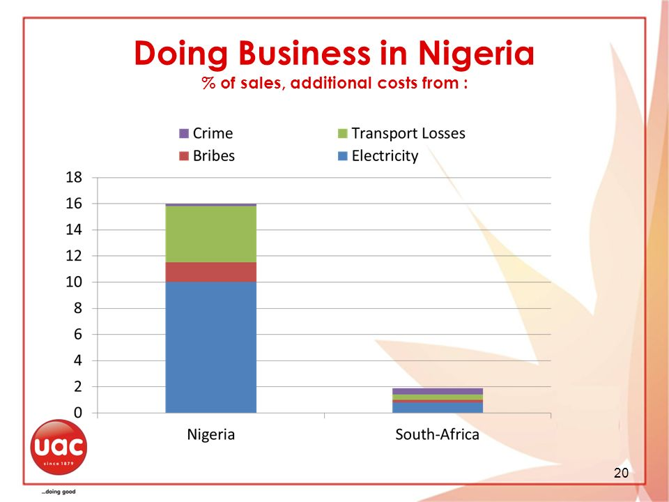 Doing Business in Nigeria % of sales, additional costs from :