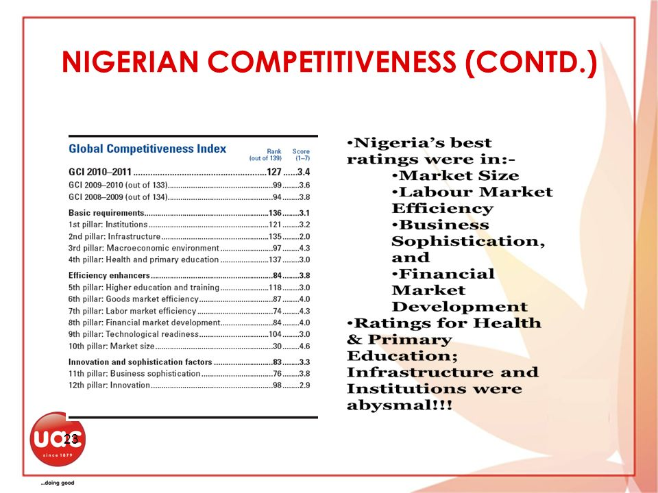 NIGERIAN COMPETITIVENESS (CONTD.)