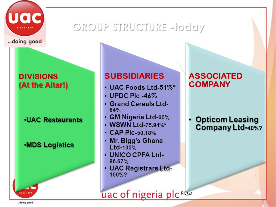 GROUP STRUCTURE -today