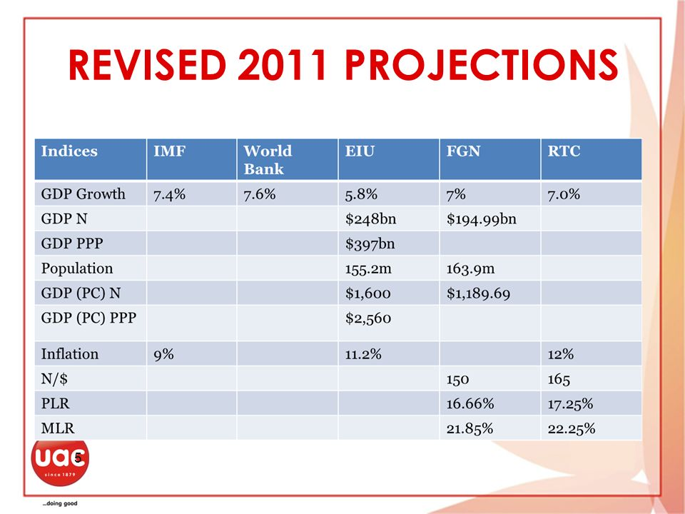 REVISED 2011 PROJECTIONS