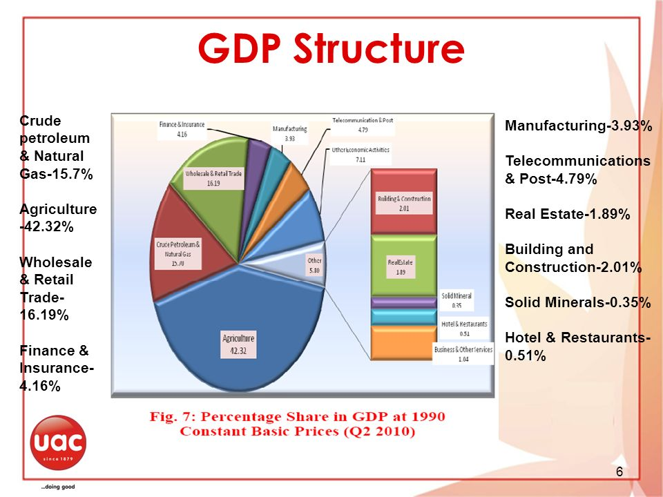 GDP Structure Crude petroleum & Natural Gas-15.7% Manufacturing-3.93%