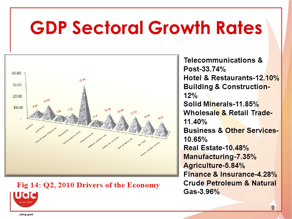 GDP Sectoral Growth Rates