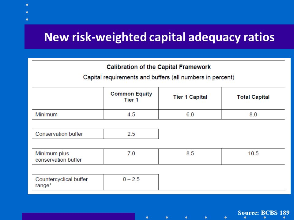 New risk-weighted capital adequacy ratios