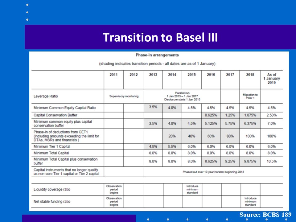 Transition to Basel III